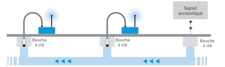 calcul de l'épaisseur de la paroi tuyau d'eau fonte