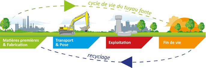 Cycle de vie - canalisations en fonte ductile - ACV