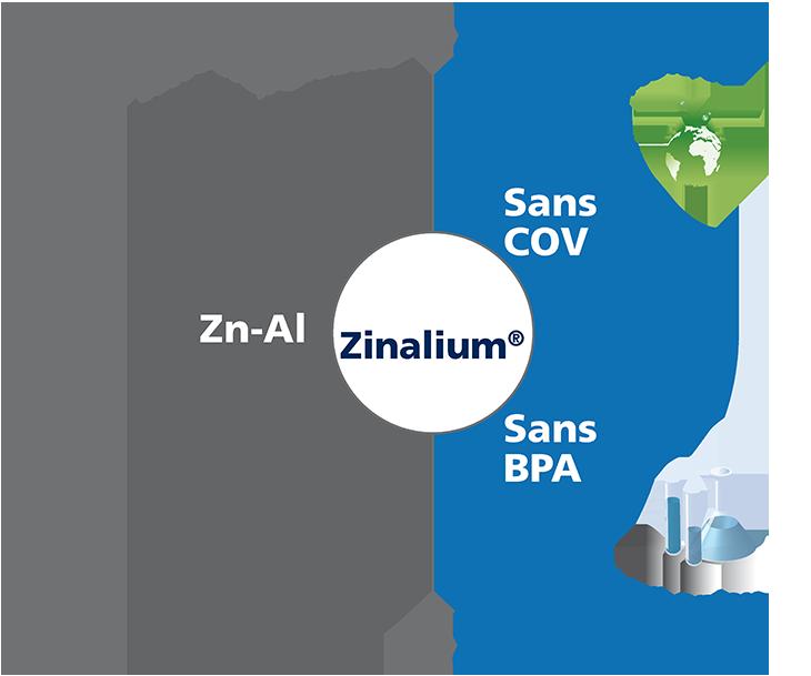 Revêtement Zinalium :protection de tuyau fonte ductile