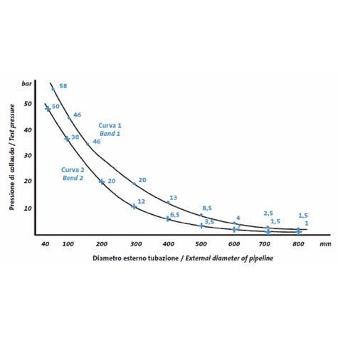 RepLINK - Manchon de réparation inox
