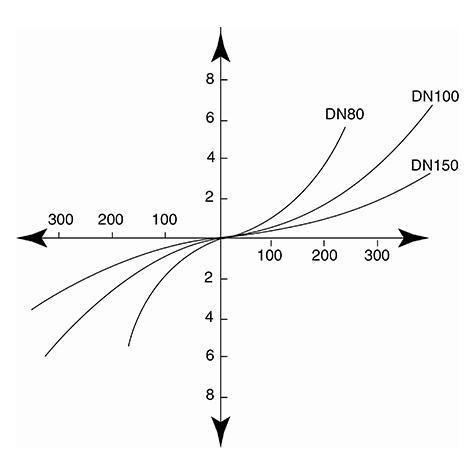 Ventouse double fonction grand débit (aérage et désaérage) PFA 10 bars