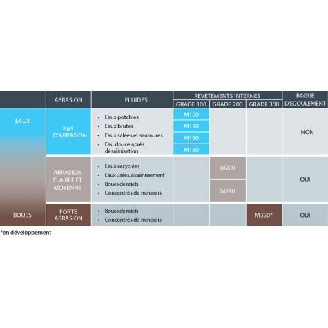 Bague d'écoulement NBR ou EPDM pour Tuyaux MINERAL à emboîtement STANDARD     DN100-1200