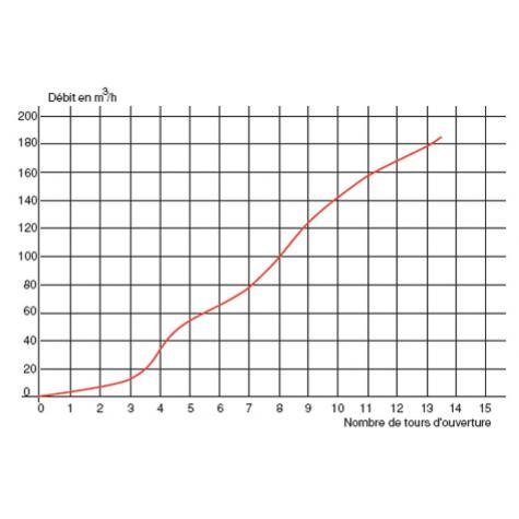 Poteau d'incendie ATLAS+ Renversable DN80-100 - Raccords   symétriques