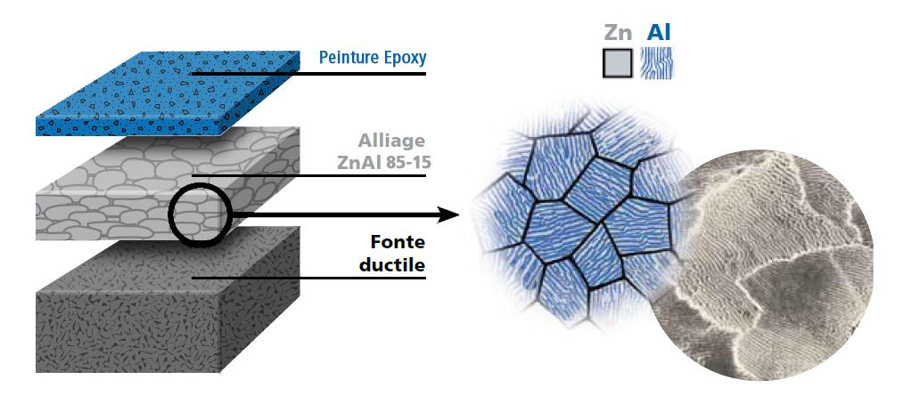 revêtement zinc aluminium canalisation fonte